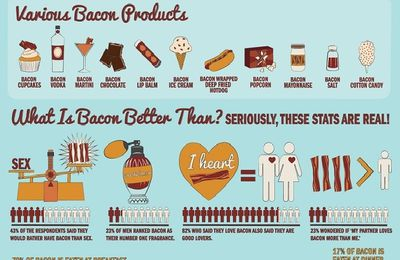 The Wonderful World Of Bacon