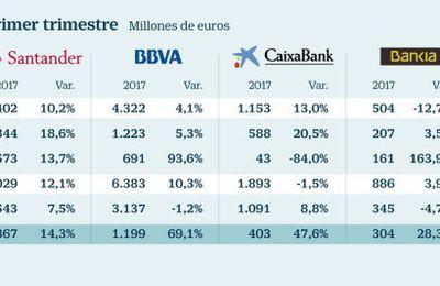 5 bancos españoles disparan un 28% sus beneficios.