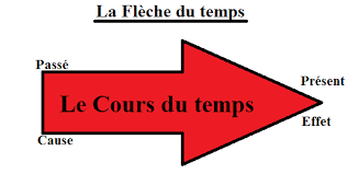 L'illusion de la flèche du temps