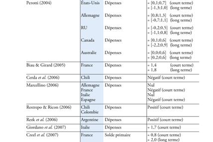 """Les mauvais calculs du """"multiplicateur keynesien"""""""