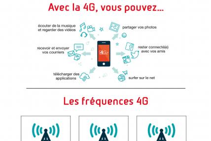 OPT-NC : 5 infographies explicatives sur la 4G