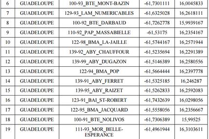 Outremer Telecom autorisé à utiliser des fréquences de la bande 2,1 GHz (expérimentations techniques)