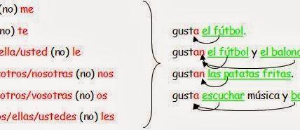Récapitulatif, structure GUSTAR