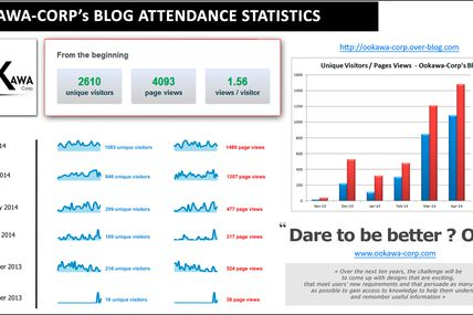Ookawa-Corp's Blog attendance statistics : A huge THANKS to ALL of YOU - Dare to be better ? OK !
