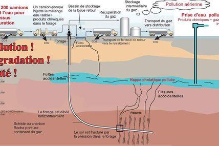 Confusion sur le dossier du gaz de schiste