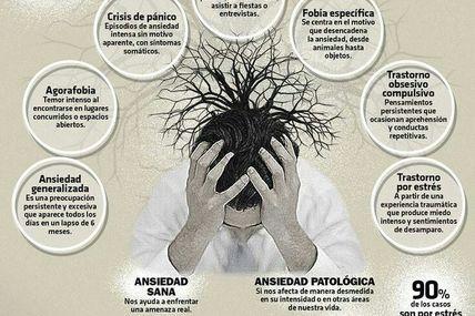 Ansiedad, tipo y síntomas.