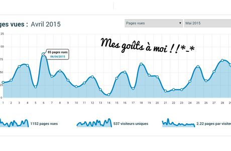 Statistiques mois d'avril ♥♥