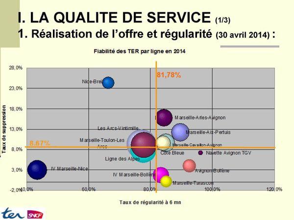 Comité de Ligne Marseille-Aix-Pertuis du 27 Mai 2014