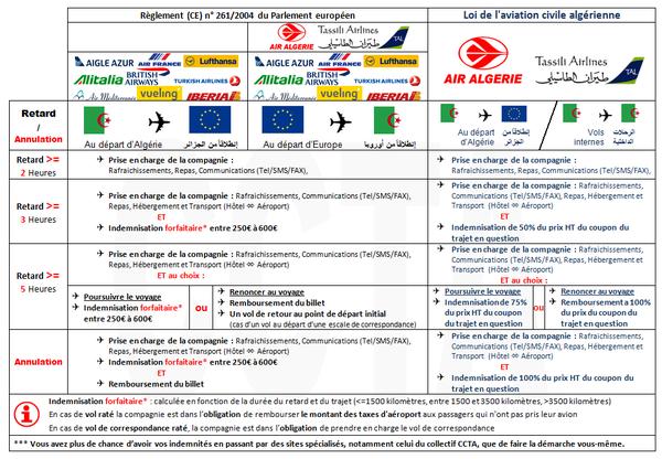 Algérie Patriotique - Annulation des vols charters : le CCTA écrit à Talaï