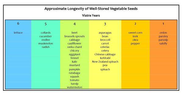 Seed Viability