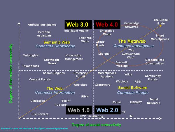 Le Web d'aujourd'hui : Le Web 2.0