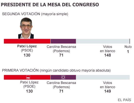 Le socialiste Patxi López, élu président du Parlement espagnol
