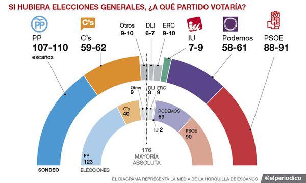 Espagne : le centre-droit sortirait renforcé de nouvelles élections