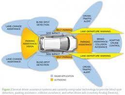 Les voitures autonomes vont-elles détruire des millions d'emplois