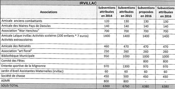 ATTRIBUTION DES SUBVENTIONS AUX ASSOCIATIONS COMMUNALES