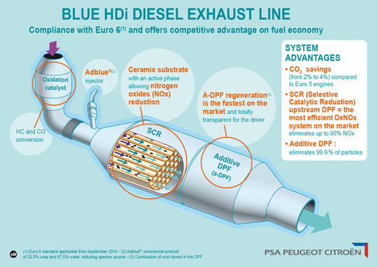 BLUE HDI TECHNOLOGY - THE CLEANEST DIESEL ENGINE