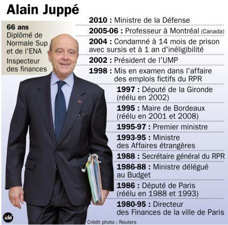 Noubliez pas ce qu'est Alain Jupé!!