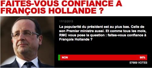 2pour cent d'électeurs font confiance à Hollande&#x3B;Hééé èè!!