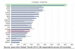 Source Ipsos Mori Global Trends 2014. 16.000 personnes sondées dans 20 pays En gris: tous les gens  En Bleu: les moins de 30 ans.