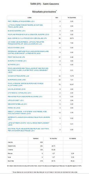 Résultats des élections européennes 25 mai 2014