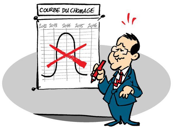 Hollande revoit sa courbe ...