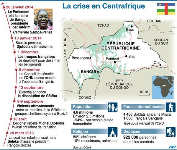 LA TRAGEDIE CENTRAFRICAINE EST UNE PROFONDE BLESSURE DE L'AFRIQUE