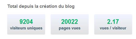 20 000 pages vues : Ca se fête!!!