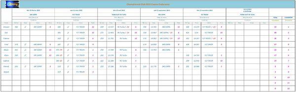 Championnat O3 RACING/Résultats