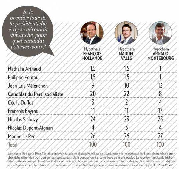 Les français toujours favorables aux politiques libérales !