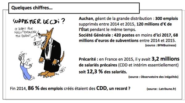 Sur la précarité du travail en France...