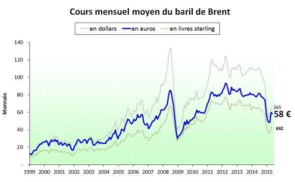 Prix du baril en euros (et en diverses monnaies) - mai 2015