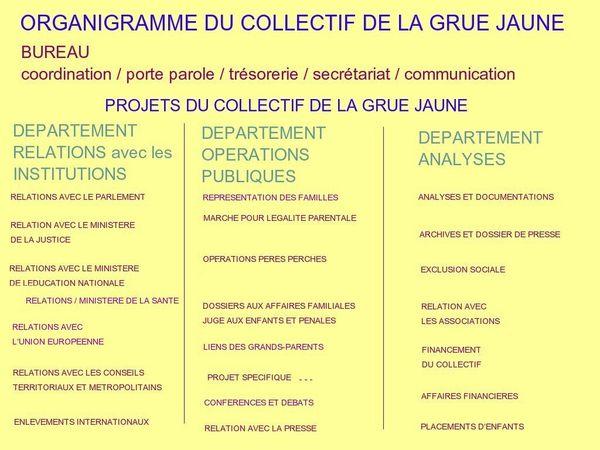 Réorganisation du Collectif de la Grue Jaune - Organigramme des projets