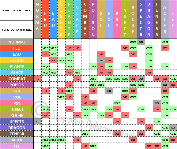 Table des types pok mon en folie for Table type pokemon