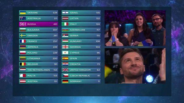 And the winner is... UKRAINE!