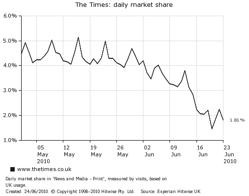 The Times : premiers chiffres derrière le Paywall