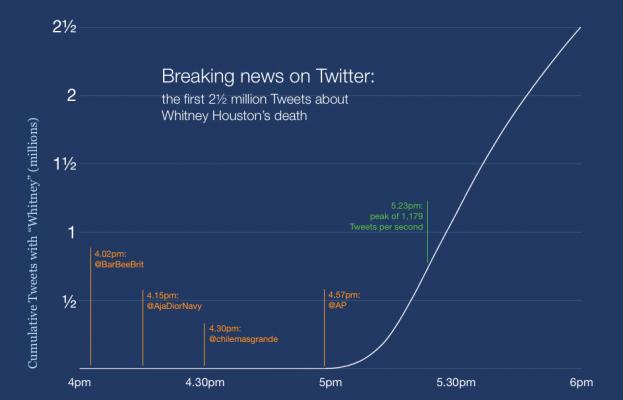 TWITTER. Mort de Whitney Houston : comment Twitter a (encore) échappé aux médias