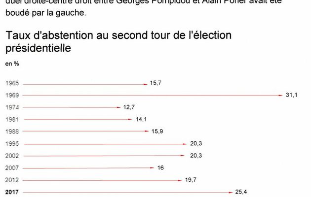ANALYSE FRANCE TELEVISION ET LCI SUR L'ELECTION PRESIDENTIELLE