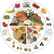 Le jeu des répartitions alimentaires