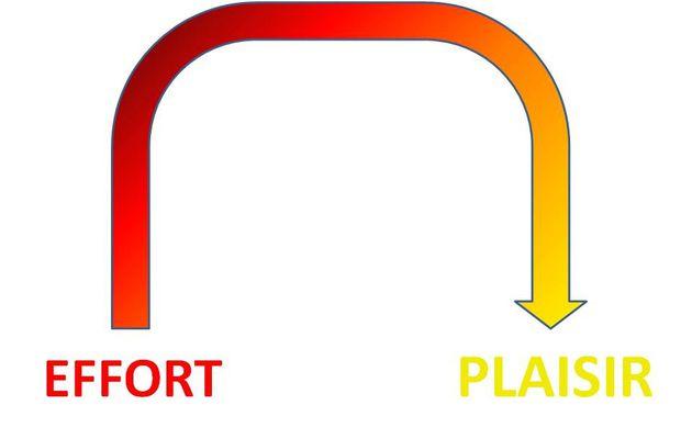 Un virage entre effort et plaisir d'apprendre