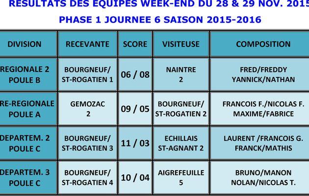 CHAMPIONNAT PHASE 1 JOURNEE 6 LES 28 et 29 NOV.2015