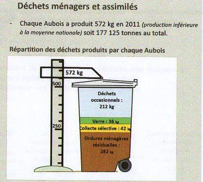 Elus et déchets  : à réduire en volume , à enfouir ou incinérer ?