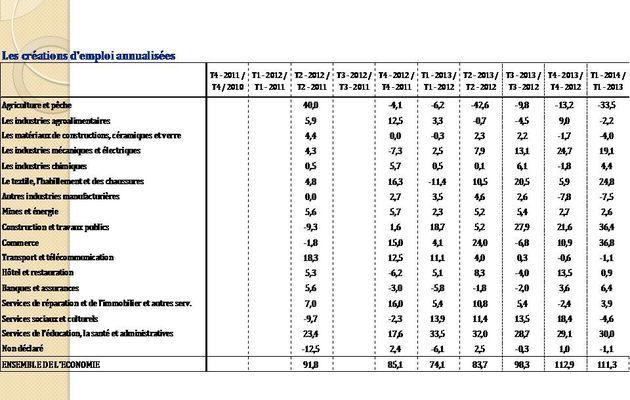 Croissance & emploi au cours du premier trimestre 2014