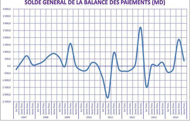 Les soldes de la balance des paiements au 4ème trimestre 2014
