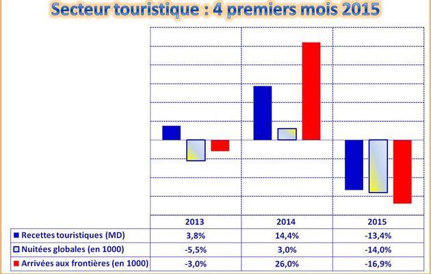 le secteur touristique - 4 mois 2015