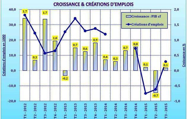 Croissance & créations d'emplois au 3ème trimestre 2015