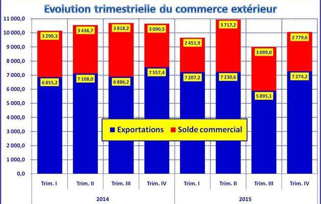 Le commerce extérieur au 4ème trimestre 2015