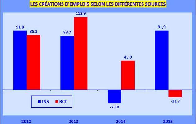 Les créations d'emplois  INS vs BCT