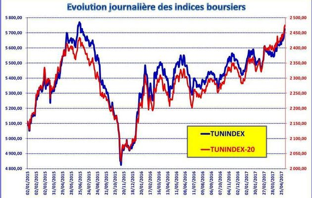 Les indices boursiers sectoriels : Avril 2017
