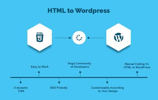 The Evolution Of HTML To WordPress Conversion Companies