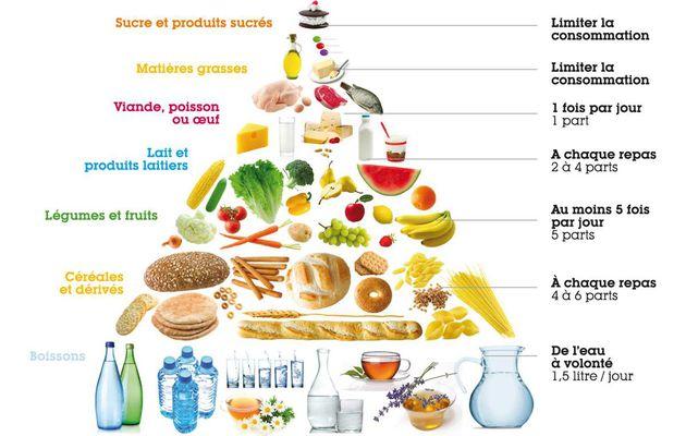 Conférence: Alimentation & Diabète, quels choix? quel équilibre?